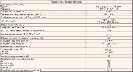 Yaesu VX-6R - дуже ефективна, як за розміром, так і за функціональністю - радіостанція