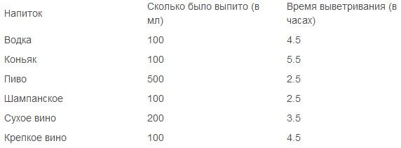50 гр коньяка выветривается